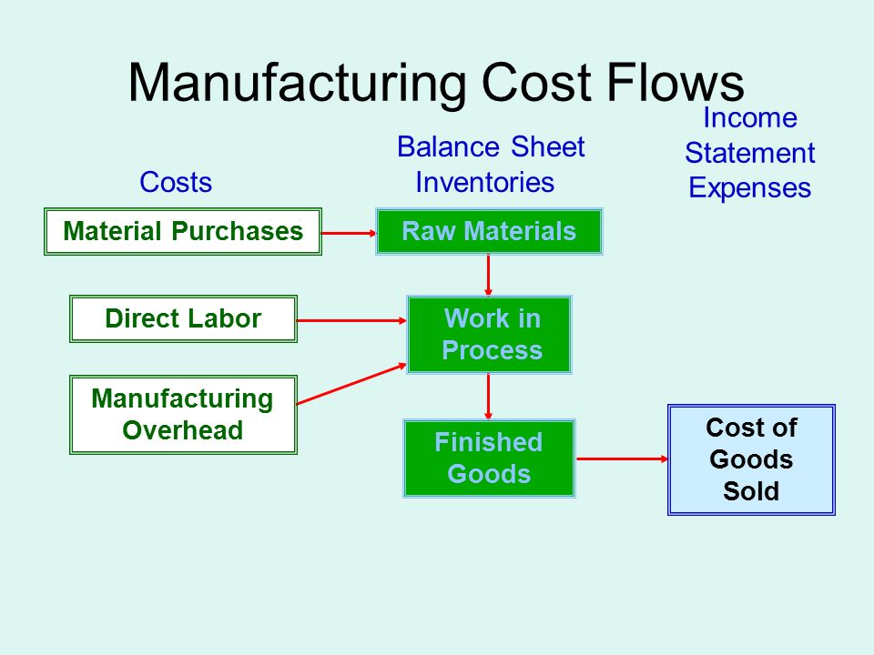 Manufacturing Cost Flows Manufacturing Overhead Work in Process Finished Goods Cost of Goods Sold Material Purchases Direct Labor Balance Sheet Costs Inventories Income Statement Expenses Raw Materials