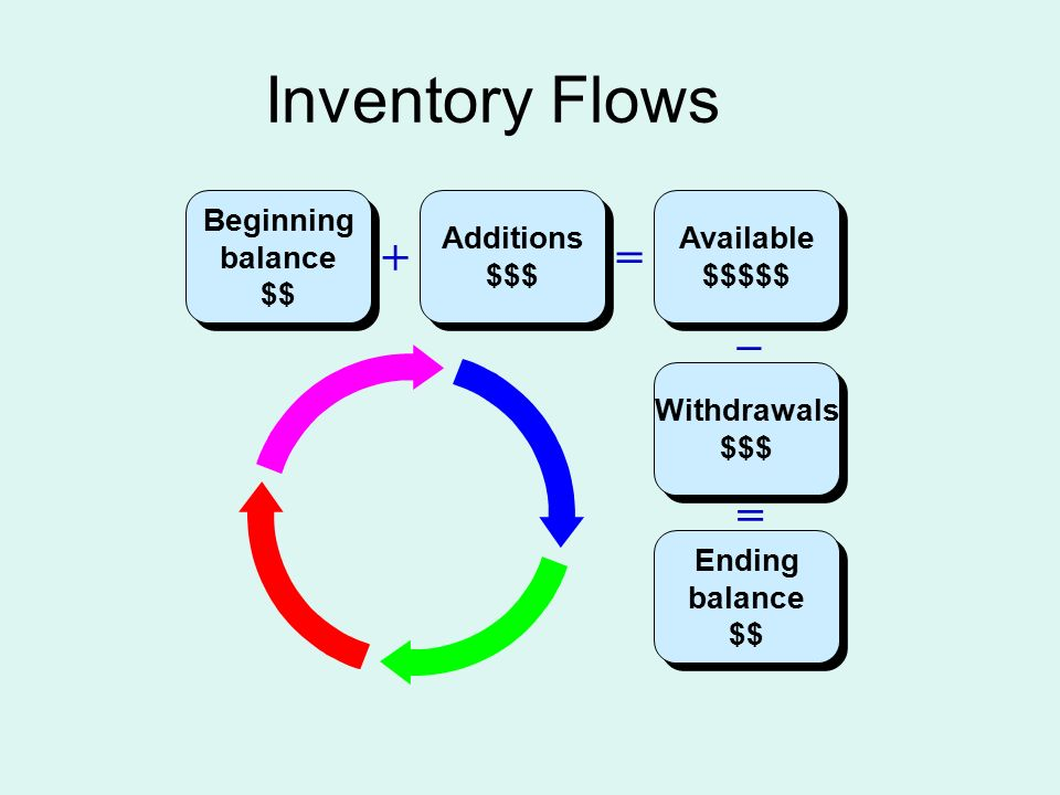 Inventory Flows Beginning balance $$ Beginning balance $$ Available $$$$$ Ending balance $$ Ending balance $$ Additions $$$ + = Withdrawals $$$ _ =