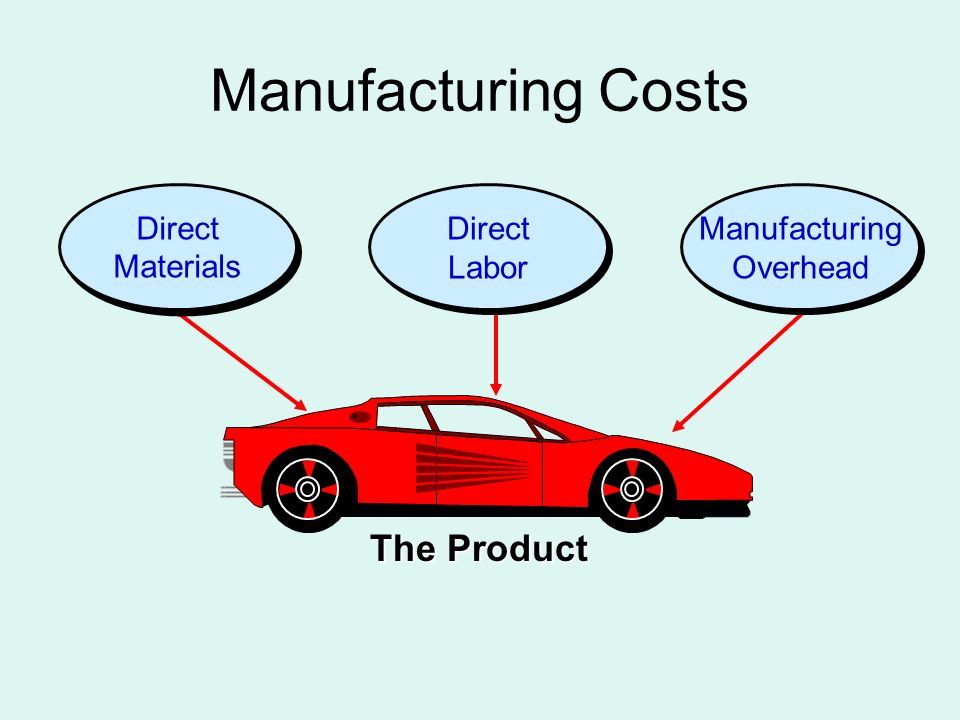 The Product Direct Materials Direct Labor Manufacturing Overhead Manufacturing Costs