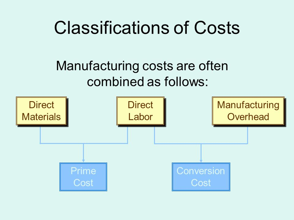 Nonmanufacturing Costs Marketing and selling costs...