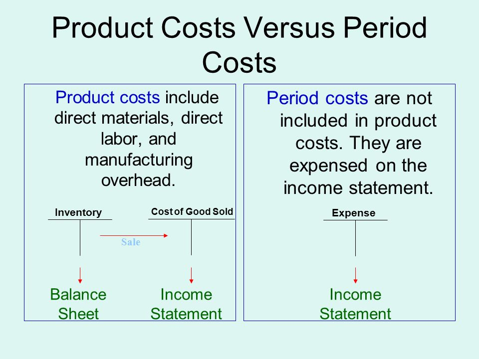 Product Costs Versus Period Costs Product costs include direct materials, direct labor, and manufacturing overhead.