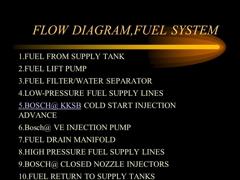 FLOW DIAGRAM,FUEL SYSTEM 1.FUEL FROM SUPPLY TANK 2.FUEL LIFT PUMP 3.FUEL FILTER/WATER SEPARATOR 4.LOW-PRESSURE FUEL SUPPLY LINES 5.BOSCH@ KKSB5.BOSCH@ KKSB COLD START INJECTION ADVANCE 6.Bosch@ VE INJECTION PUMP 7.FUEL DRAIN MANIFOLD 8.HIGH PRESSURE FUEL SUPPLY LINES 9.BOSCH@ CLOSED NOZZLE INJECTORS 10.FUEL RETURN TO SUPPLY TANKS
