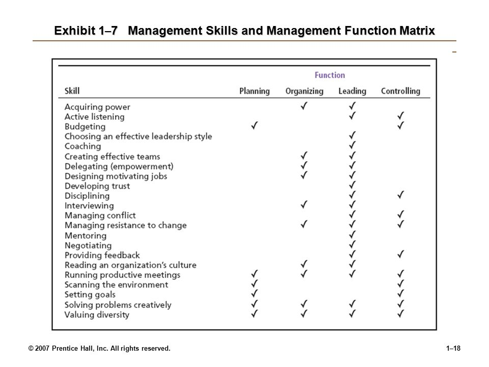 © 2007 Prentice Hall, Inc. All rights reserved.1–17 Exhibit 1 – 6Interpersonal Skills (cont ' d) Source: Based on American Management Association Surv