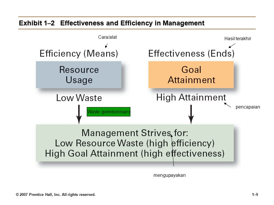 © 2007 Prentice Hall, Inc. All rights reserved.1–8 What Is Management.