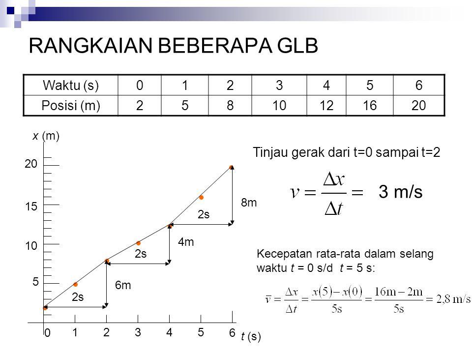 RANGKAIAN BEBERAPA GLB Waktu (s)0123456 Posisi (m)25810121620 5 10 15 20 1 0 2345 Tinjau gerak dari t=0 sampai t=2 t (s) x (m) 6 6m 2s 3 m/s 4m 2s 8m