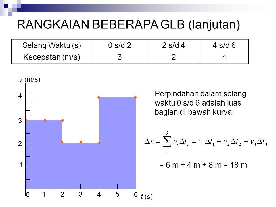 Selang Waktu (s)0 s/d 22 s/d 44 s/d 6 Kecepatan (m/s)324 1 2 3 4 1 0 2345 t (s) v (m/s) 6 Perpindahan dalam selang waktu 0 s/d 6 adalah luas bagian di