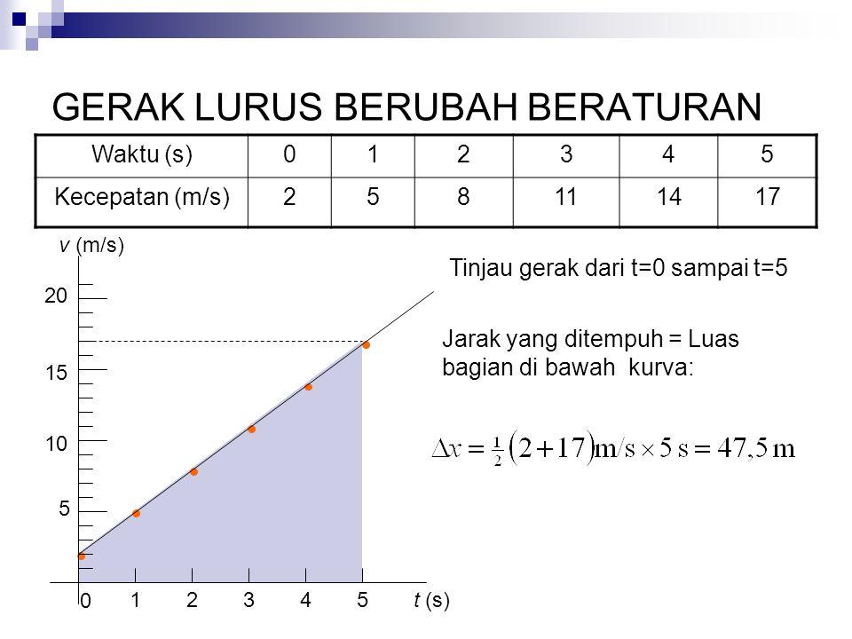 GERAK LURUS BERUBAH BERATURAN 5 10 15 20 1 0 2345 Tinjau gerak dari t=0 sampai t=5 t (s) v (m/s) Jarak yang ditempuh = Luas bagian di bawah kurva: Wak