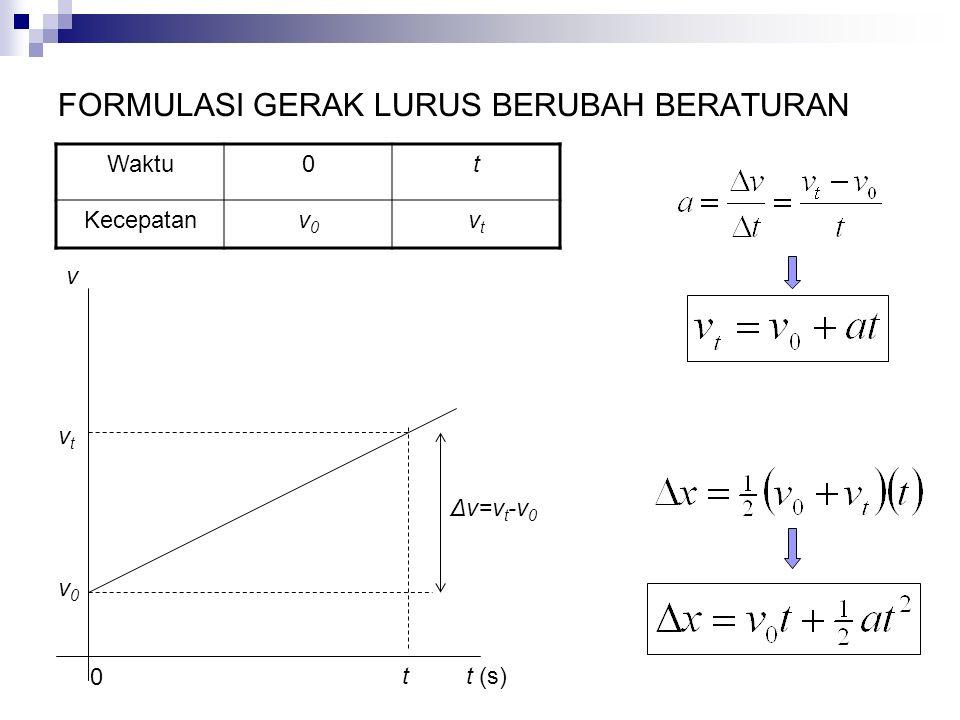 FORMULASI GERAK LURUS BERUBAH BERATURAN Waktu0t Kecepatanv0v0 vtvt 0 tt (s) v v0v0 vtvt Δv=v t -v 0