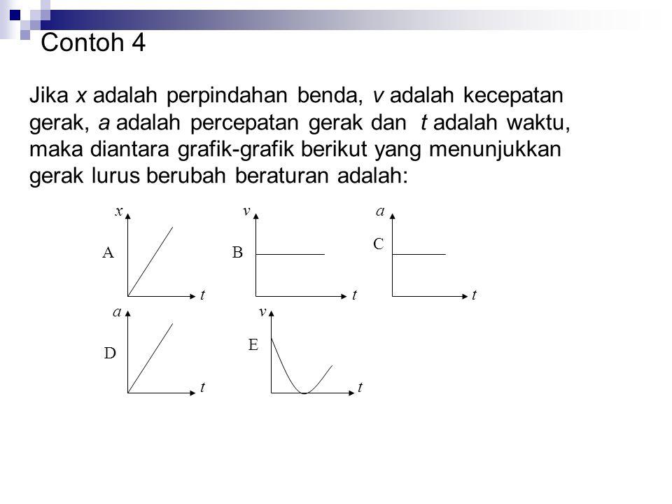 Jika x adalah perpindahan benda, v adalah kecepatan gerak, a adalah percepatan gerak dan t adalah waktu, maka diantara grafik-grafik berikut yang menu