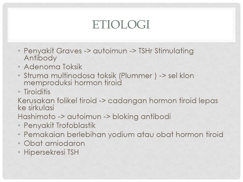 ETIOLOGI Penyakit Graves -> autoimun -> TSHr Stimulating Antibody Adenoma Toksik Struma multinodosa toksik (Plummer ) -> sel klon memproduksi hormon t