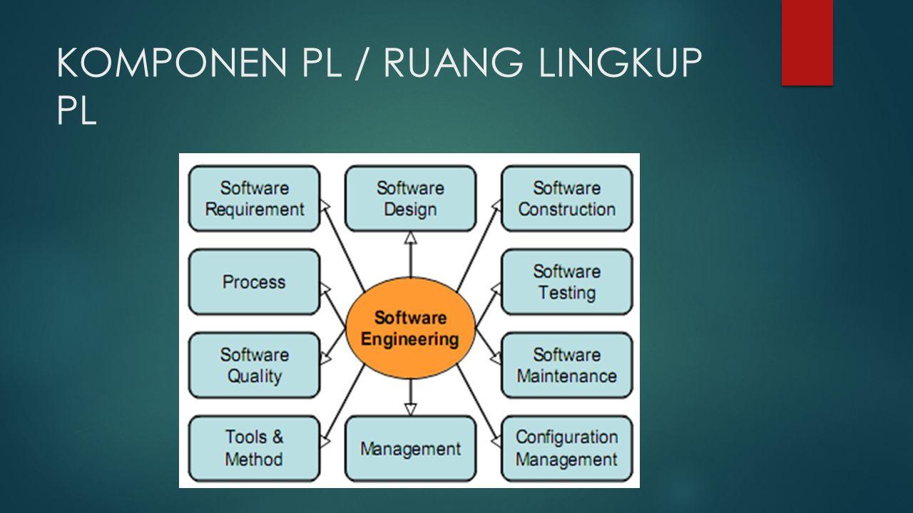 KOMPONEN PL / RUANG LINGKUP PL (1)  software Requirements berhubungan dengan spesifikasi kebutuhan dan persyaratan perangkat lunak  software desain mencakup proses penampilan arsitektur, komponen, antar muka, dan karakteristik lain dari perangkat lunak  software construction berhubungan dengan detail pengembangan perangkat lunak, termasuk algoritma, pengkodean, pengujian dan pencarian kesalahan  software testing meliputi pengujian pada keseluruhan perilaku perangkat lunak  software maintenance mencakup upaya-upaya perawatan ketika perangkat lunak telah dioperasikan