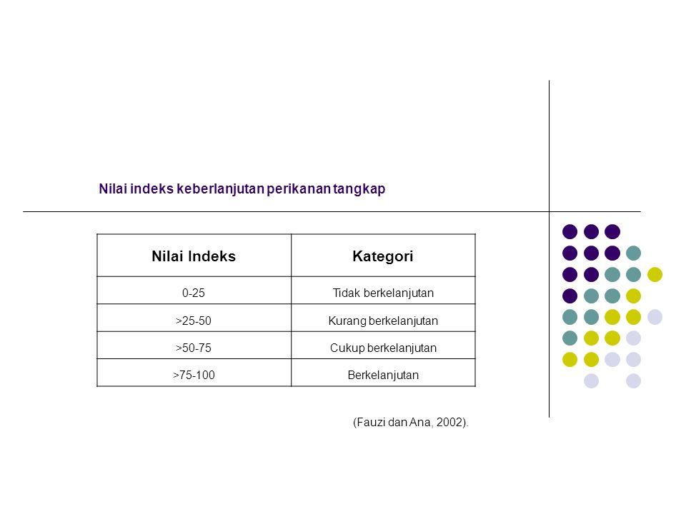 Nilai IndeksKategori 0-25Tidak berkelanjutan >25-50Kurang berkelanjutan >50-75Cukup berkelanjutan >75-100Berkelanjutan Nilai indeks keberlanjutan peri