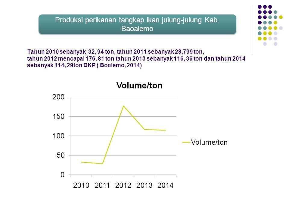 Tahun 2010 sebanyak 32, 94 ton, tahun 2011 sebanyak 28,799 ton, tahun 2012 mencapai 176, 81 ton tahun 2013 sebanyak 116, 36 ton dan tahun 2014 sebanya