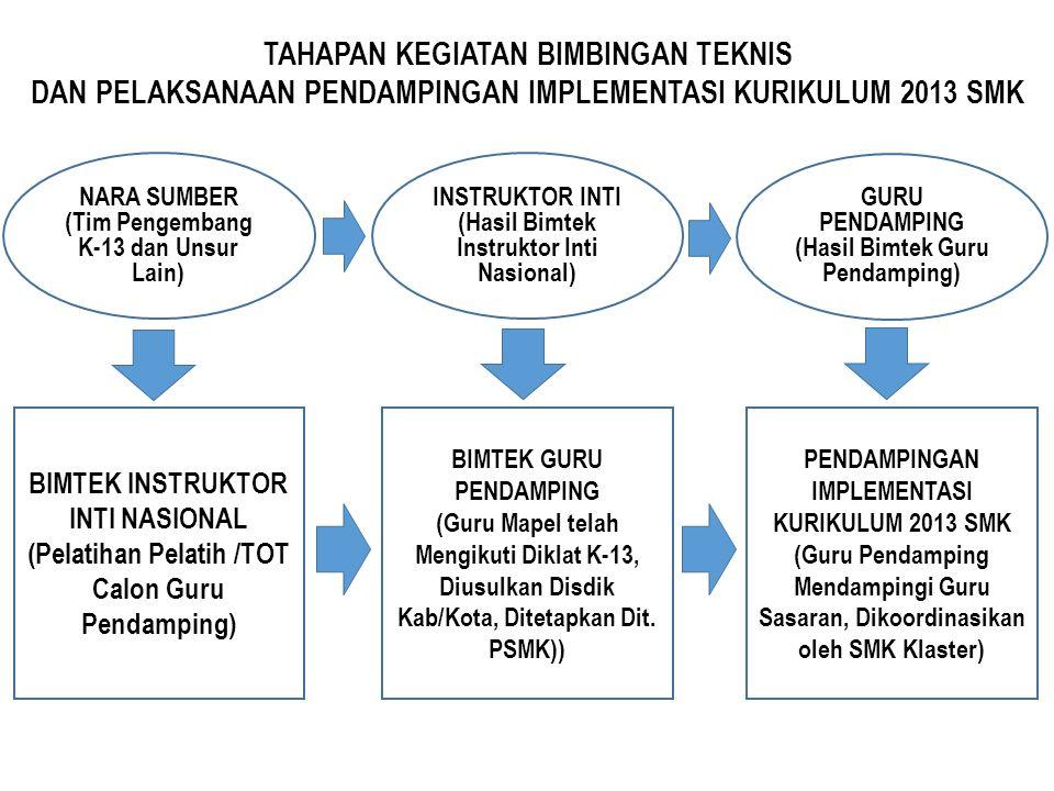 TAHAPAN KEGIATAN BIMBINGAN TEKNIS DAN PELAKSANAAN PENDAMPINGAN IMPLEMENTASI KURIKULUM 2013 SMK NARA SUMBER (Tim Pengembang K-13 dan Unsur Lain) INSTRUKTOR INTI (Hasil Bimtek Instruktor Inti Nasional) GURU PENDAMPING (Hasil Bimtek Guru Pendamping) BIMTEK INSTRUKTOR INTI NASIONAL (Pelatihan Pelatih /TOT Calon Guru Pendamping) BIMTEK GURU PENDAMPING (Guru Mapel telah Mengikuti Diklat K-13, Diusulkan Disdik Kab/Kota, Ditetapkan Dit.