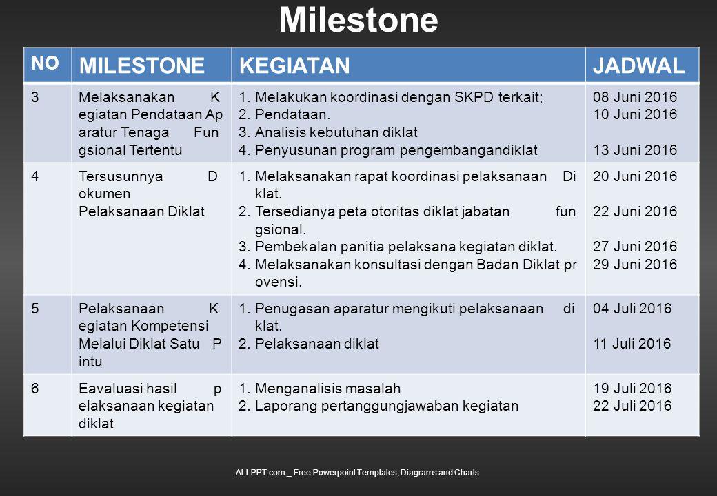 Milestone ALLPPT.com _ Free Powerpoint Templates, Diagrams and Charts NO MILESTONEKEGIATANJADWAL 3Melaksanakan K egiatan Pendataan Ap aratur Tenaga Fun gsional Tertentu 1.Melakukan koordinasi dengan SKPD terkait; 2.Pendataan.