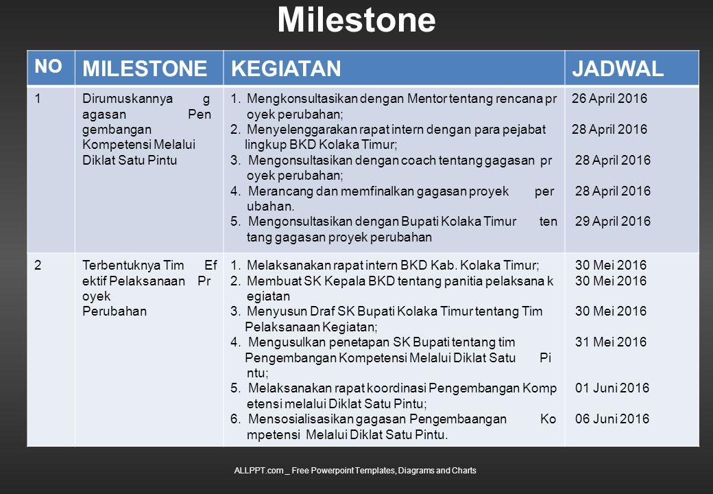 Milestone ALLPPT.com _ Free Powerpoint Templates, Diagrams and Charts NO MILESTONEKEGIATANJADWAL 1Dirumuskannya g agasan Pen gembangan Kompetensi Melalui Diklat Satu Pintu 1.Mengkonsultasikan dengan Mentor tentang rencana pr oyek perubahan; 2.Menyelenggarakan rapat intern dengan para pejabat lingkup BKD Kolaka Timur; 3.