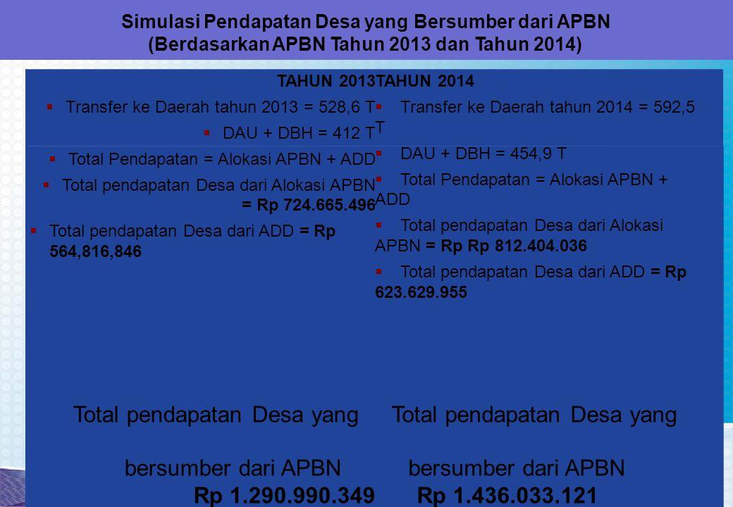 Simulasi Pendapatan Desa yang Bersumber dari APBN (Berdasarkan APBN Tahun 2013 dan Tahun 2014) TAHUN 2013  Transfer ke Daerah tahun 2013 = 528,6 T  DAU + DBH = 412 T  Total Pendapatan = Alokasi APBN + ADD  Total pendapatan Desa dari Alokasi APBN = Rp 724.665.496  Total pendapatan Desa dari ADD = Rp 564,816,846 TAHUN 2014  Transfer ke Daerah tahun 2014 = 592,5 T  DAU + DBH = 454,9 T  Total Pendapatan = Alokasi APBN + ADD  Total pendapatan Desa dari Alokasi APBN = Rp Rp 812.404.036  Total pendapatan Desa dari ADD = Rp 623.629.955 Total pendapatan Desa yang bersumber dari APBN Rp 1.290.990.349 Total pendapatan Desa yang bersumber dari APBN Rp 1.436.033.121