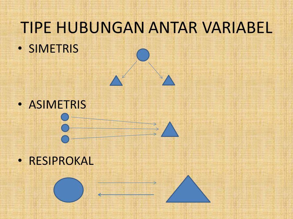 TIPE HUBUNGAN ANTAR VARIABEL SIMETRIS ASIMETRIS RESIPROKAL