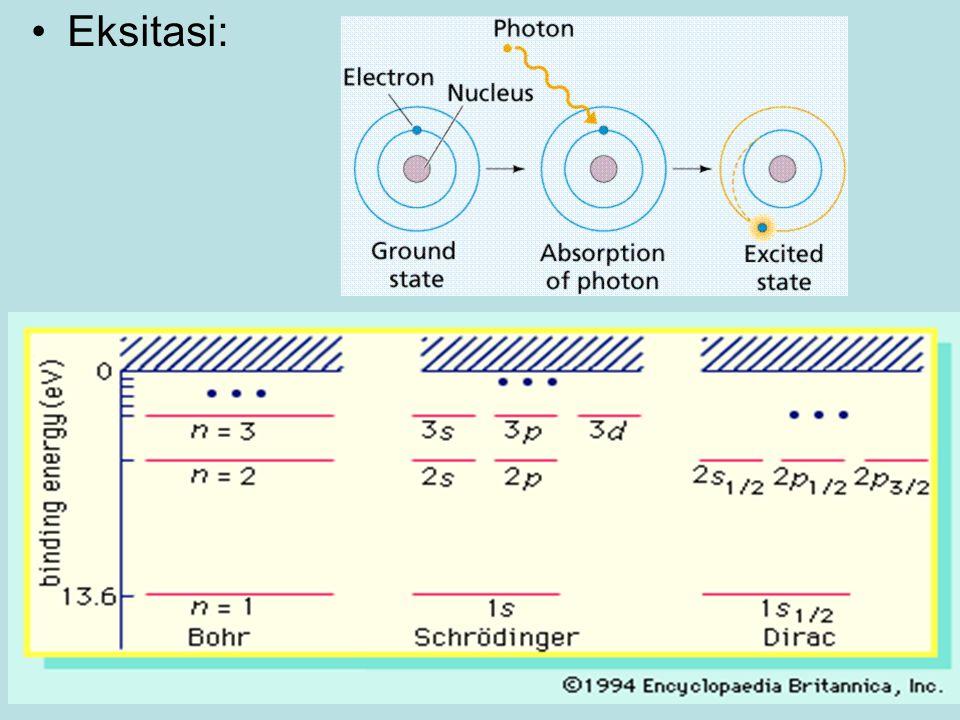 Eksitasi: states of electron in hydrogen atom: