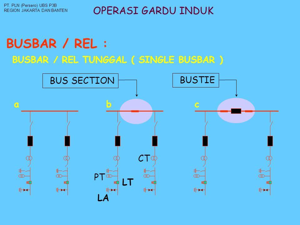 OPERASI GARDU INDUK BUSBAR / REL : PT. PLN (Persero) UBS P3B REGION JAKARTA DAN BANTEN BUSBAR / REL TUNGGAL ( SINGLE BUSBAR ) a b c BUSTIE BUS SECTION