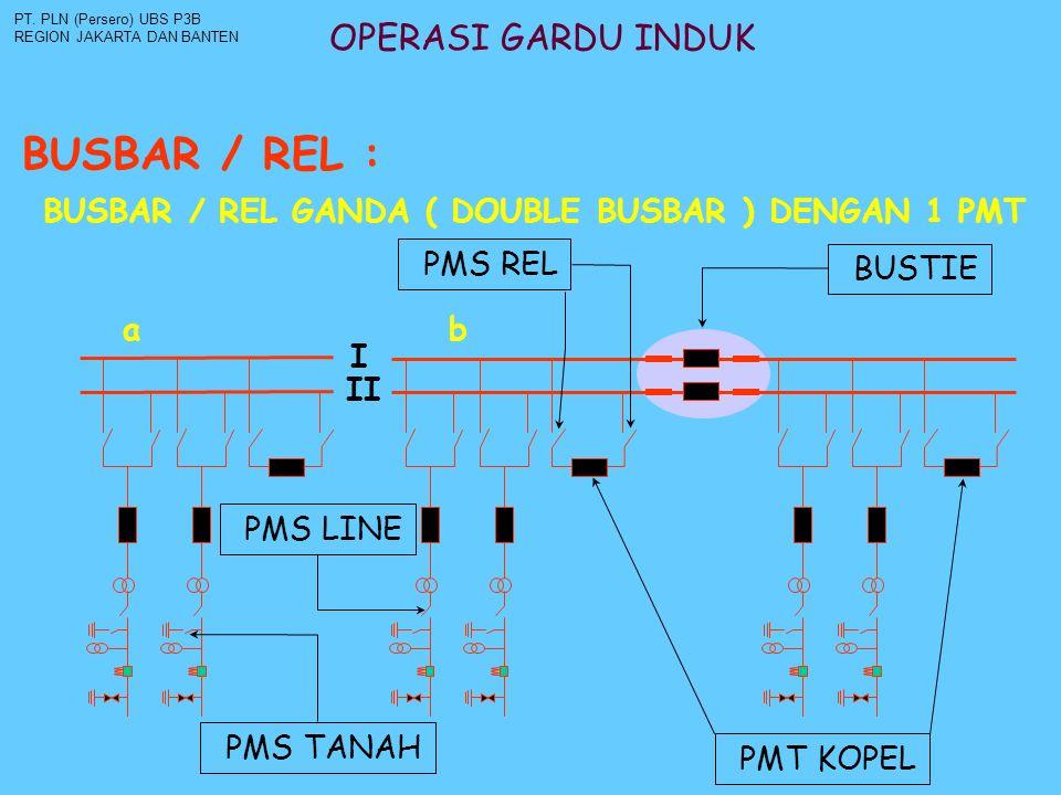OPERASI GARDU INDUK BUSBAR / REL : PT. PLN (Persero) UBS P3B REGION JAKARTA DAN BANTEN BUSBAR / REL GANDA ( DOUBLE BUSBAR ) DENGAN 1 PMT I II a b BUST