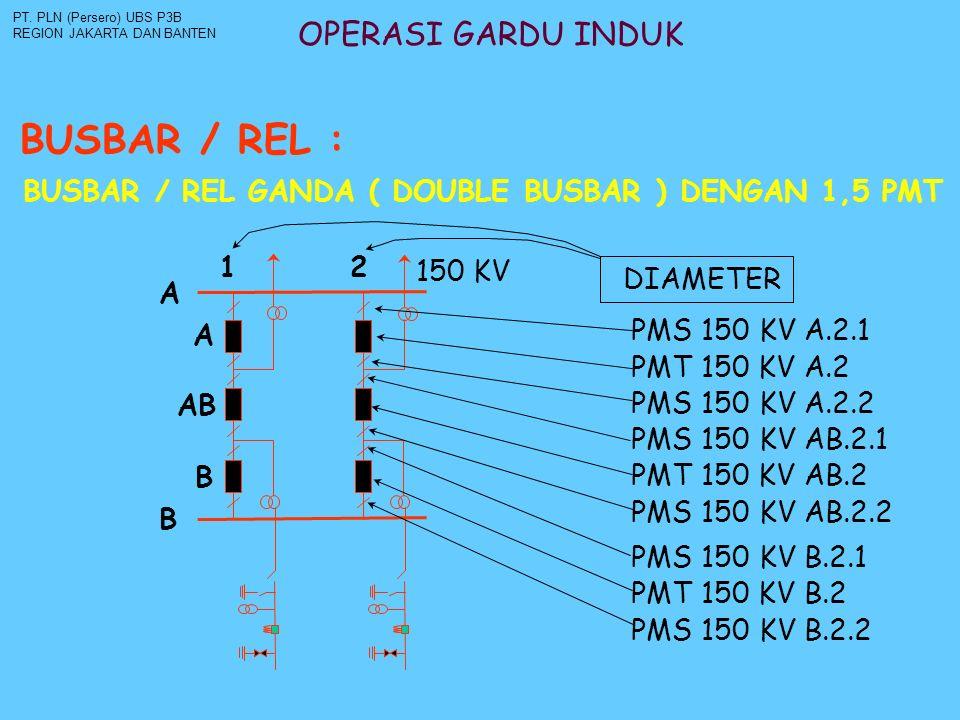 OPERASI GARDU INDUK BUSBAR / REL : PT. PLN (Persero) UBS P3B REGION JAKARTA DAN BANTEN BUSBAR / REL GANDA ( DOUBLE BUSBAR ) DENGAN 1,5 PMT A B 1 2 A B