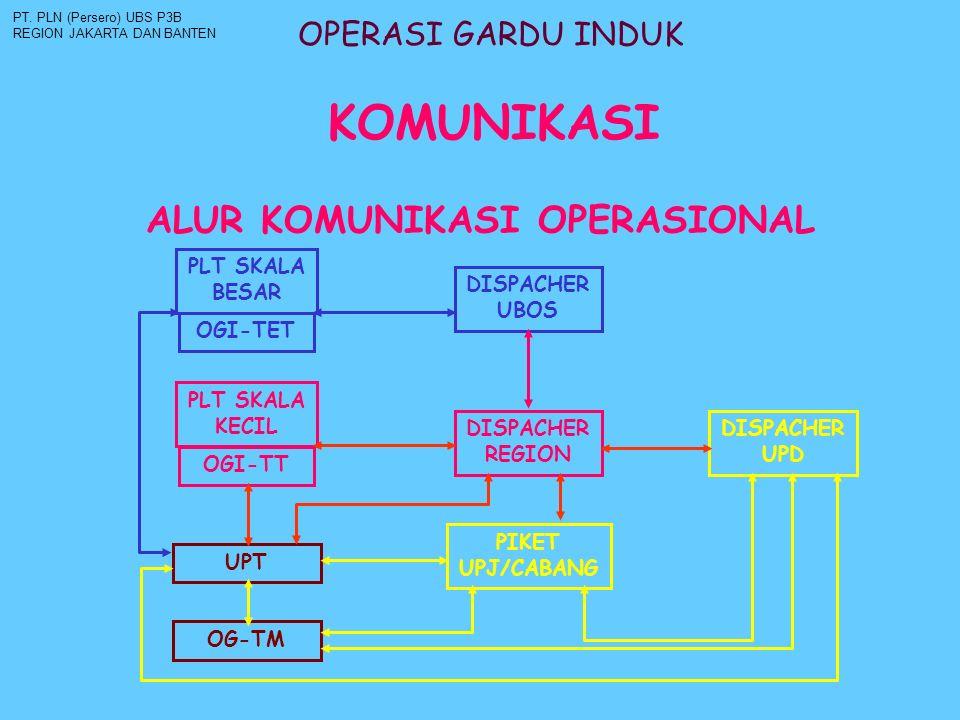 OPERASI GARDU INDUK PT.