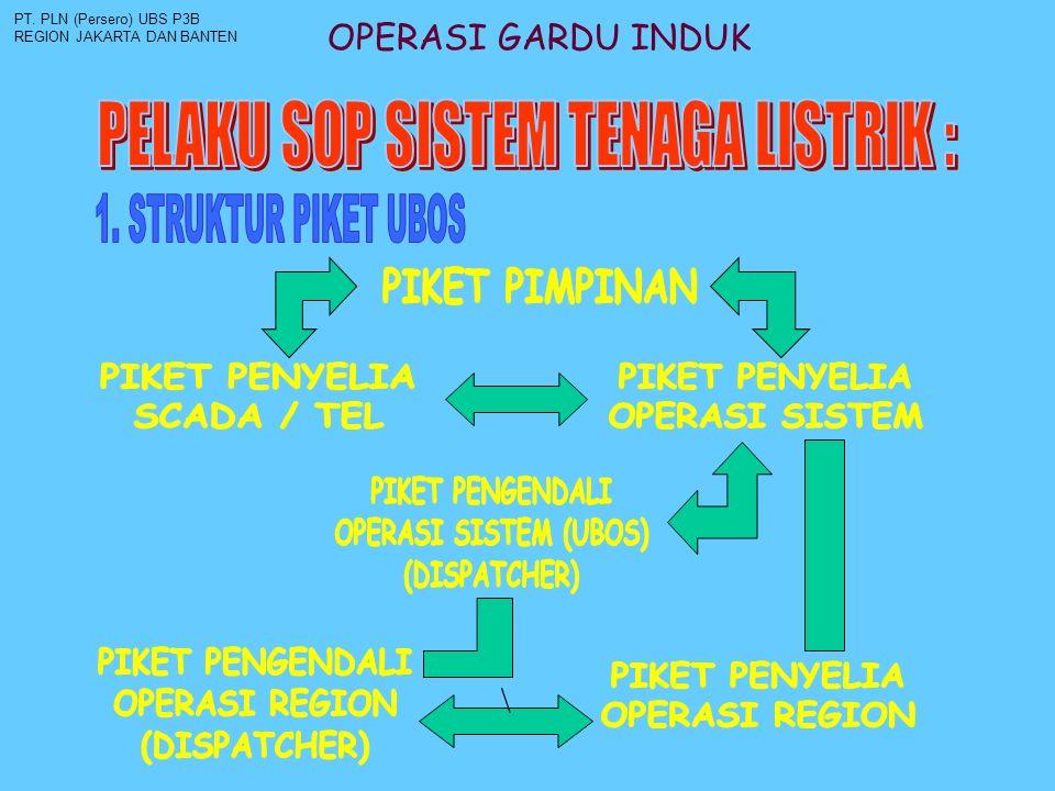 OPERASI GARDU INDUK PT. PLN (Persero) UBS P3B REGION JAKARTA DAN BANTEN \