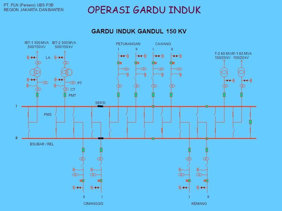 OPERASI GARDU INDUK PT. PLN (Persero) UBS P3B REGION JAKARTA DAN BANTEN T-2 60 MVA 150/20 kV T-1 60 MVA 150/20 kV CAWANGPETUKANGAN I II KEMANG I II CI