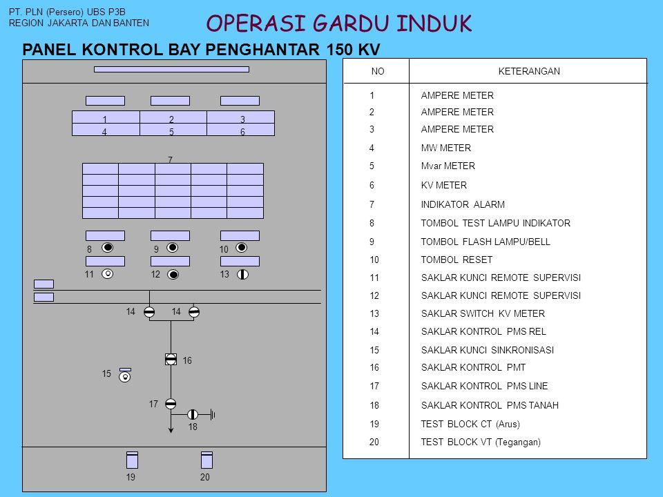 OPERASI GARDU INDUK PT. PLN (Persero) UBS P3B REGION JAKARTA DAN BANTEN 1 4 2 5 3 6 7 8910 14 16 15 17 1920 NOKETERANGAN 1AMPERE METER 2 3 4MW METER 5