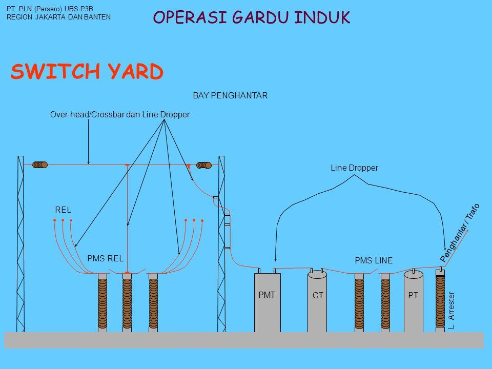 OPERASI GARDU INDUK SWITCH YARD PT. PLN (Persero) UBS P3B REGION JAKARTA DAN BANTEN Line Dropper Over head/Crossbar dan Line Dropper PMT CT PMS LINE P