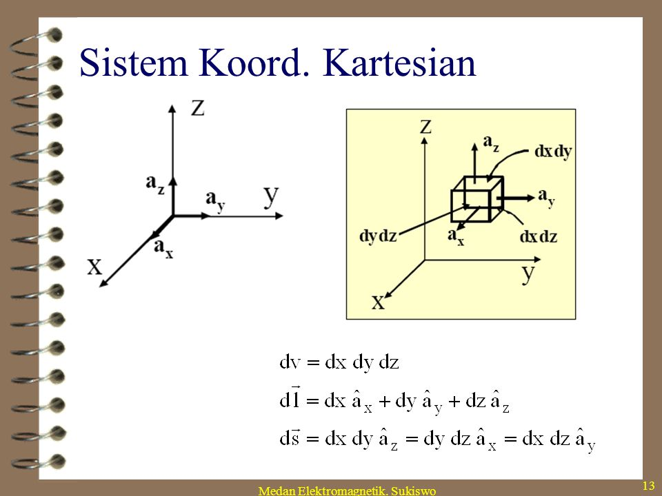 Medan Elektromagnetik. Sukiswo 12 Sistem Koord. Kartesian x y z (x, y, z) Kuantitas diferensial: dV, dS and d !