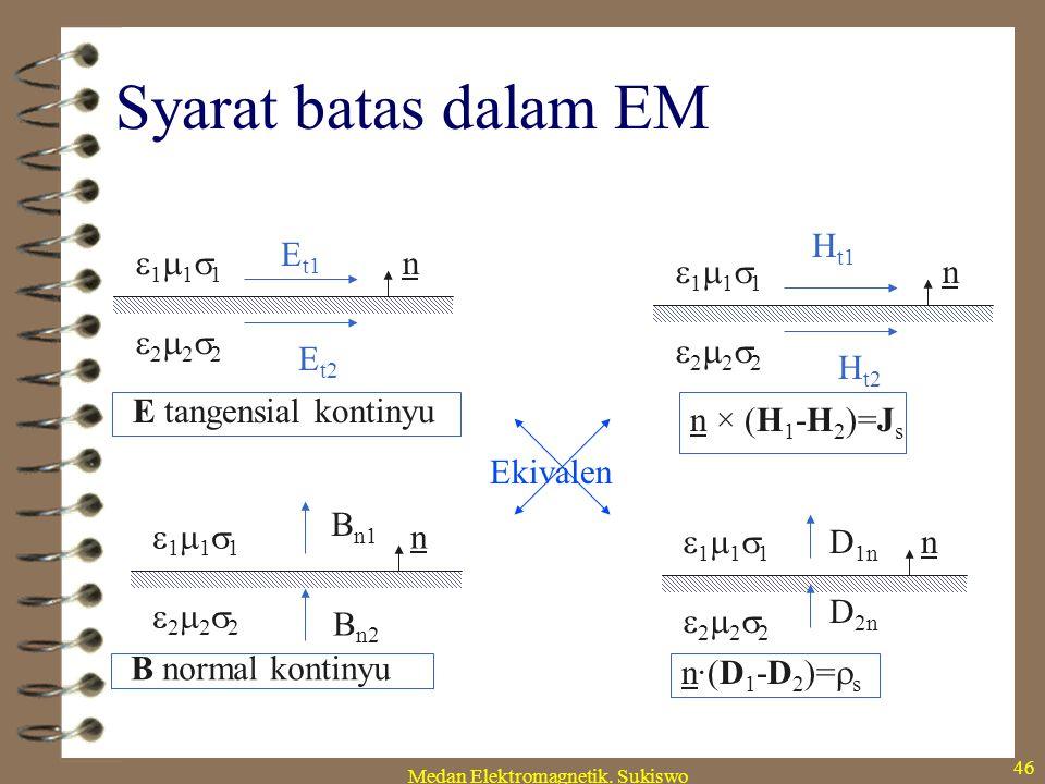 Medan Elektromagnetik. Sukiswo 45 Contoh (2): bumbung gelombang X Y a b ,  Perlu E z =0 pada semua dinding  syarat batas Dirichlet perlu pada dindi