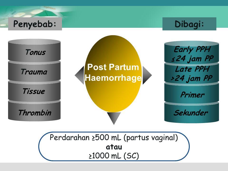 Post Partum Haemorrhage Perdarahan ≥500 mL (partus vaginal) atau ≥1000 mL (SC) Trauma Tissue Thrombin Tonus Penyebab:Dibagi: Late PPH >24 jam PP Early
