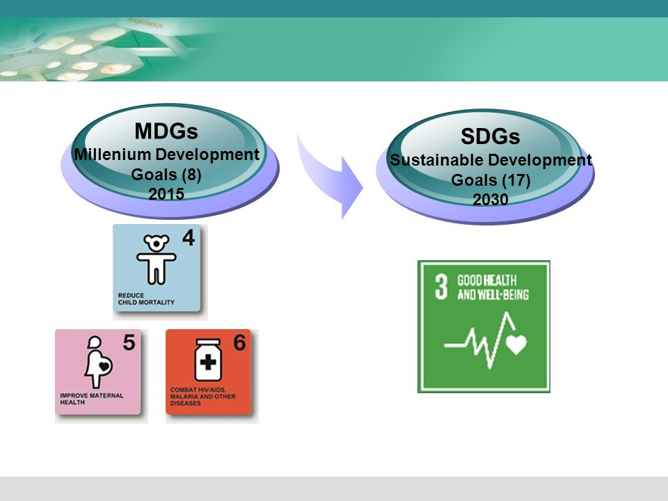 MDGs Millenium Development Goals (8) 2015 SDGs Sustainable Development Goals (17) 2030