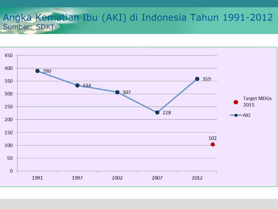 Angka Kematian Ibu (AKI) di Indonesia Tahun 1991-2012 Sumber: SDKI