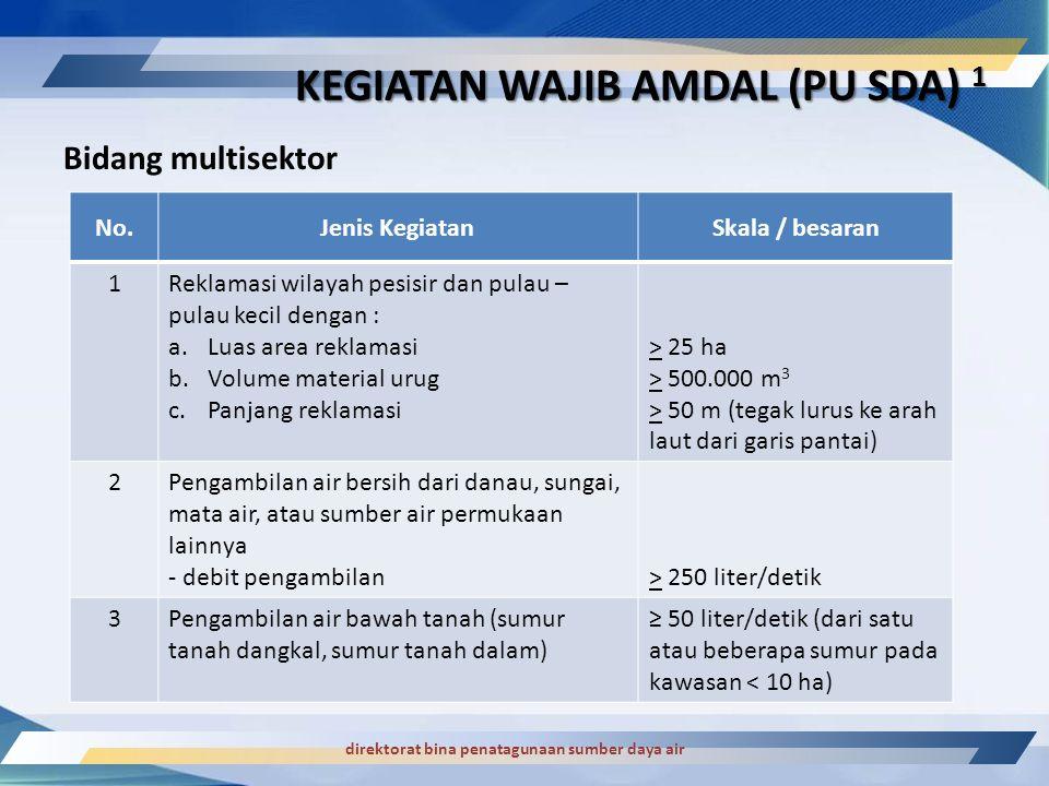 direktorat bina penatagunaan sumber daya air Bidang multisektor KEGIATAN WAJIB AMDAL (PU SDA) 1 No.Jenis KegiatanSkala / besaran 1Reklamasi wilayah pe