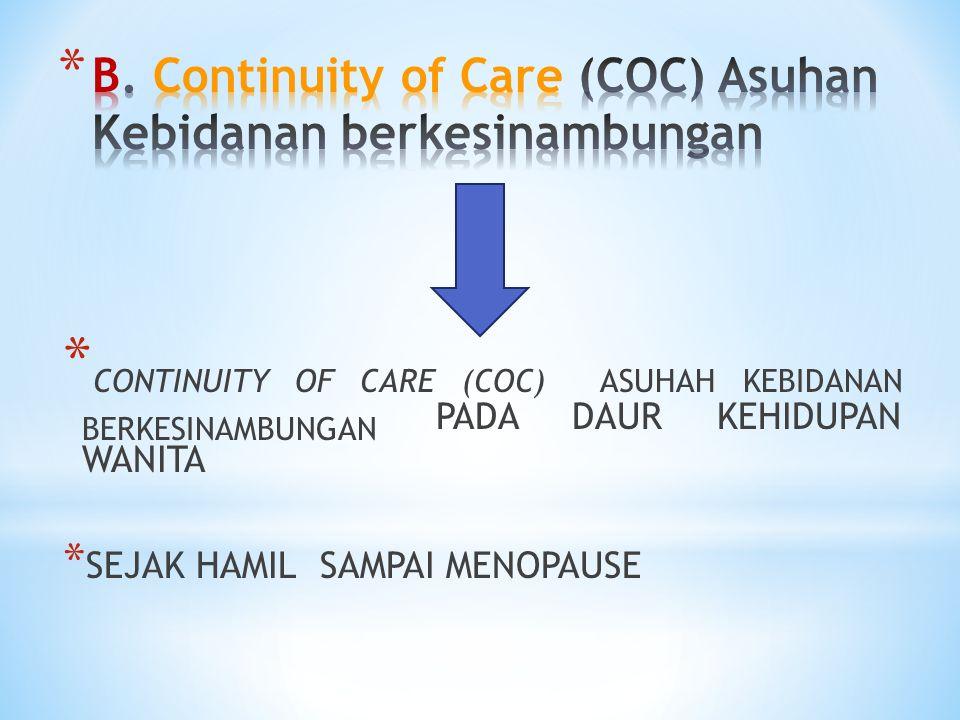 * CONTINUITY OF CARE (COC) ASUHAH KEBIDANAN BERKESINAMBUNGAN PADA DAUR KEHIDUPAN WANITA * SEJAK HAMIL SAMPAI MENOPAUSE