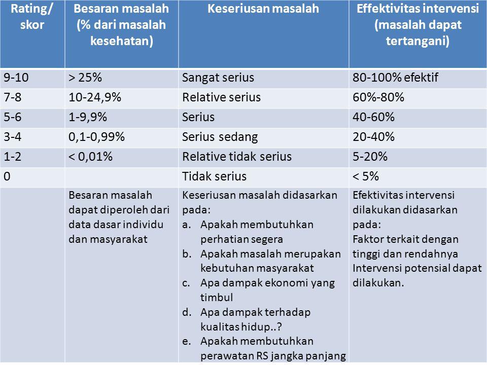 Rating/ skor Besaran masalah (% dari masalah kesehatan) Keseriusan masalahEffektivitas intervensi (masalah dapat tertangani) 9-10> 25%Sangat serius80-