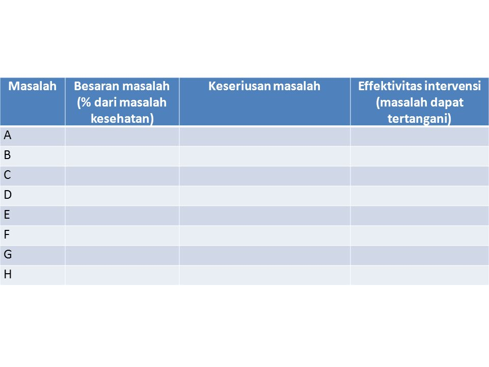 MasalahBesaran masalah (% dari masalah kesehatan) Keseriusan masalahEffektivitas intervensi (masalah dapat tertangani) A B C D E F G H