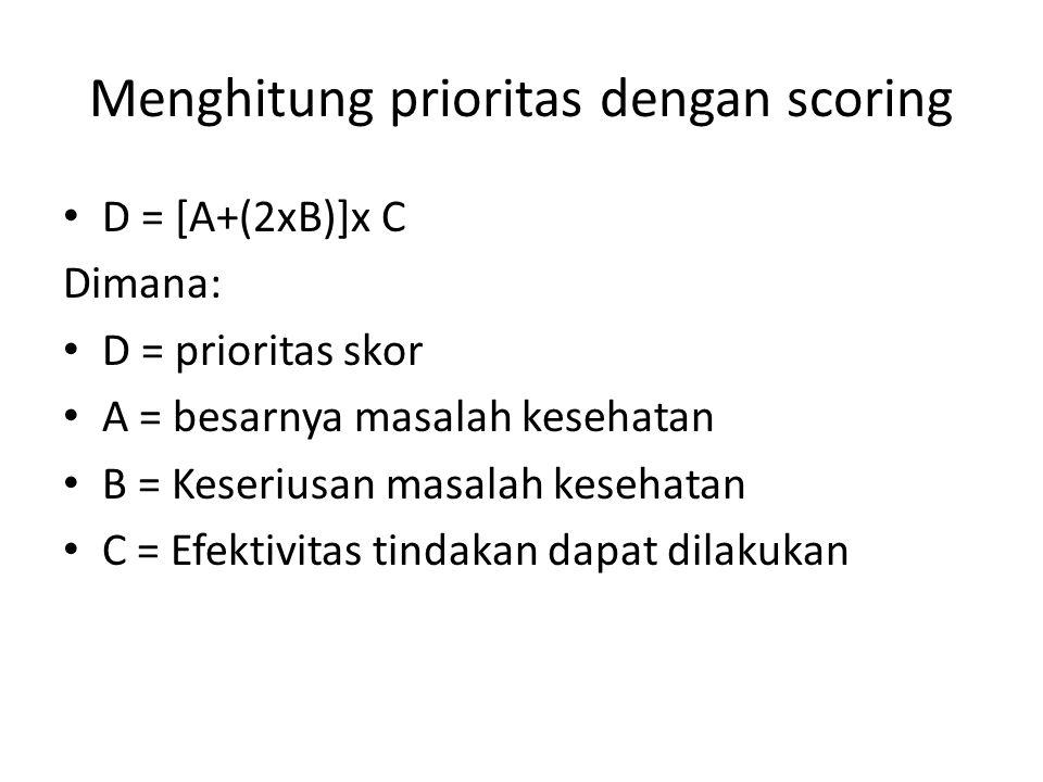 Menghitung prioritas dengan scoring D = [A+(2xB)]x C Dimana: D = prioritas skor A = besarnya masalah kesehatan B = Keseriusan masalah kesehatan C = Ef