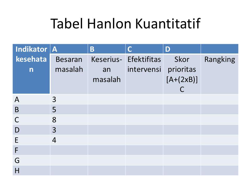 Tabel Hanlon Kuantitatif Indikator kesehata n ABCD Besaran masalah Keserius- an masalah Efektifitas intervensi Skor prioritas [A+(2xB)] C Rangking A3