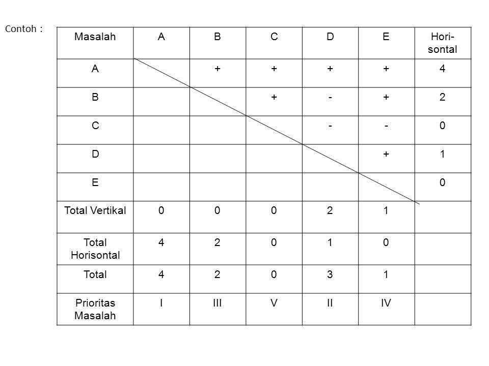 Contoh : MasalahABCDEHori- sontal A++++4 B+-+2 C--0 D+1 E0 Total Vertikal00021 Total Horisontal 42010 Total42031 Prioritas Masalah IIIIVIIIV
