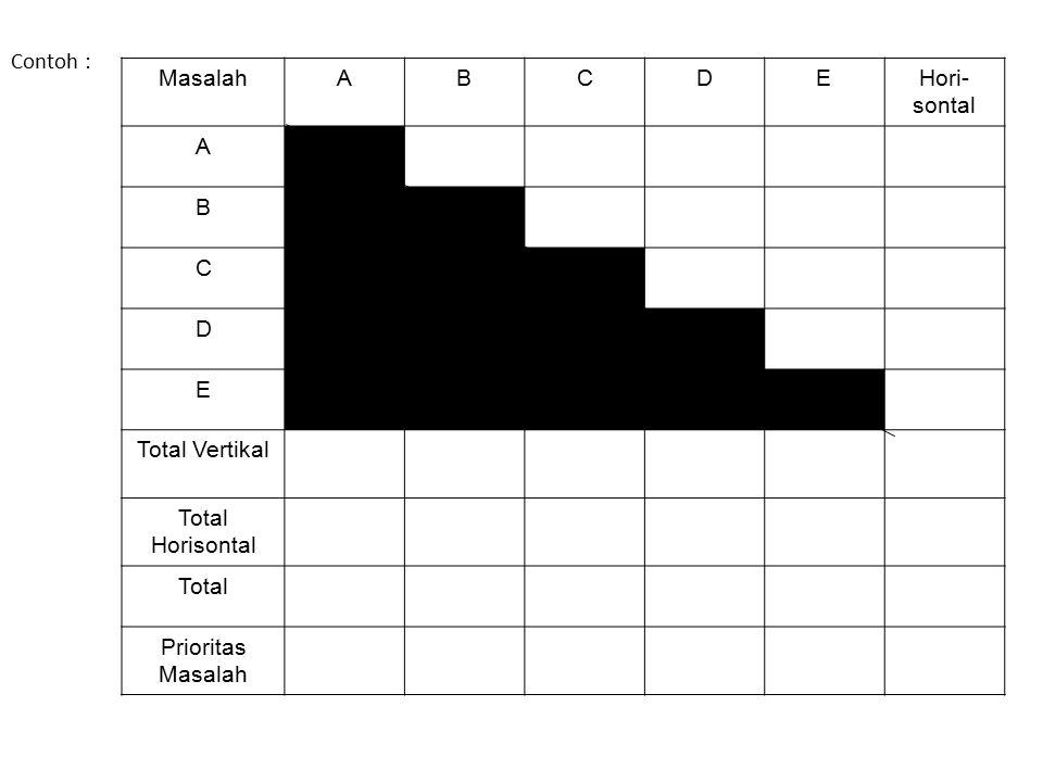 Contoh : MasalahABCDEHori- sontal A B C D E Total Vertikal Total Horisontal Total Prioritas Masalah