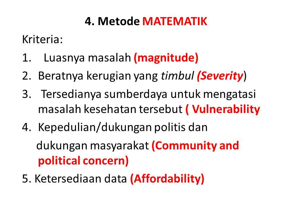 4. Metode MATEMATIK Kriteria: 1. Luasnya masalah (magnitude) 2.Beratnya kerugian yang timbul (Severity) 3. Tersedianya sumberdaya untuk mengatasi masa