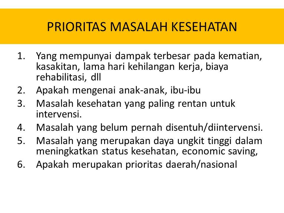 Mengapa perlu Prioritas Masalah.