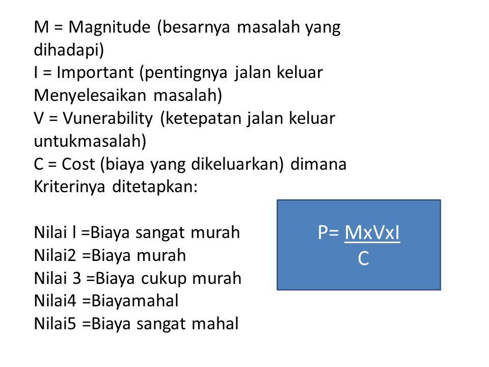 M = Magnitude (besarnya masalah yang dihadapi) I = Important (pentingnya jalan keluar Menyelesaikan masalah) V = Vunerability (ketepatan jalan keluar