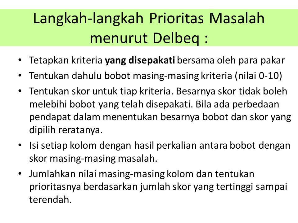 Langkah-langkah Prioritas Masalah menurut Delbeq : Tetapkan kriteria yang disepakati bersama oleh para pakar Tentukan dahulu bobot masing-masing krite