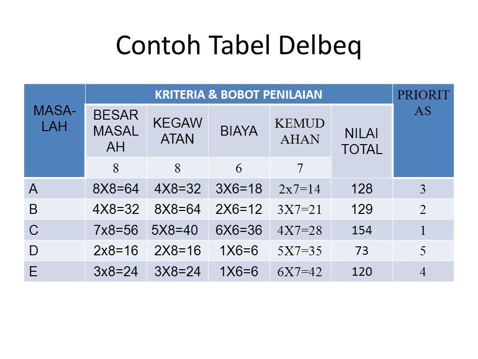 Buat Prioritas Masalah dengan metode Delbeq A.Angka kematian ibu per 346 per 100.000 kelahiran hidup (2010) B.Angka kematian bayi 32 per 1.000 kelahiran hidup C.Prevalensi kekurangan gizi (underweight) pada anak balita 19,6 %(2013) D.Prevalensi Tuberkulosis (TB) 297 per 100.000 penduduk (2013) E.Prevalensi HIV 0,46% (2013) F.Prevalensi tekanan darah tinggi 25,8 %2013) G.Prevalensi obesitas pada penduduk usia 18+ tahun (persen) 15,4 (2013) H.Prevalensi merokok penduduk usia < 18 tahun 7,2% (2013)