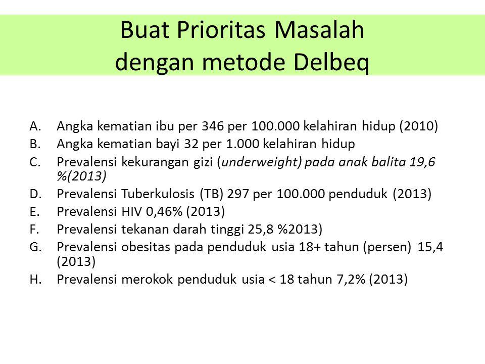 Buat Prioritas Masalah dengan metode Delbeq A.Angka kematian ibu per 346 per 100.000 kelahiran hidup (2010) B.Angka kematian bayi 32 per 1.000 kelahir